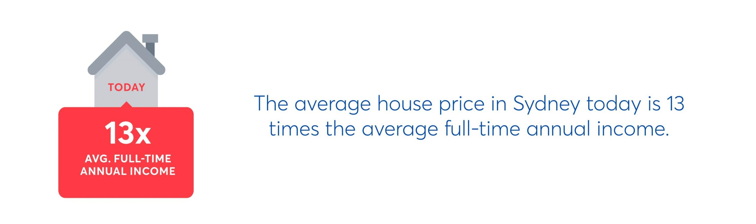 the average house price in sydney today is 13 times the average full time annual income