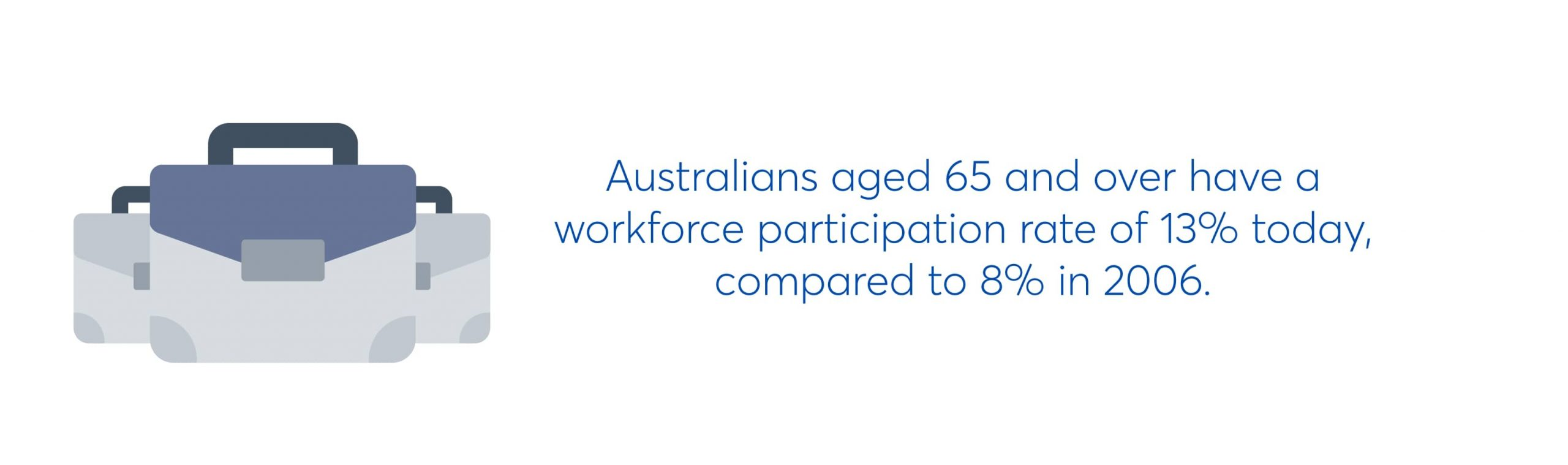 australians aged 65 and over have a workforce participation rate of 13% today, compared to 8% in 2006