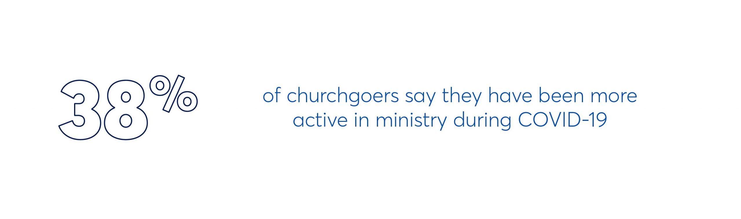 38% of churchgoers say they have been more active in ministry during COVID-19